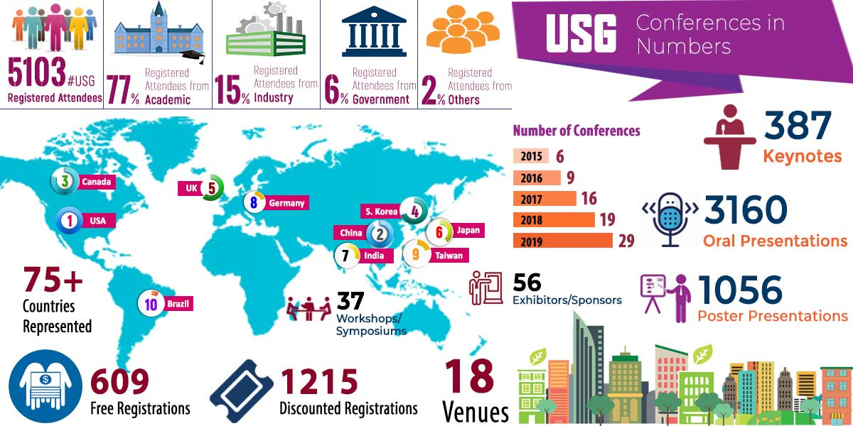 USG Conferences in Numbers